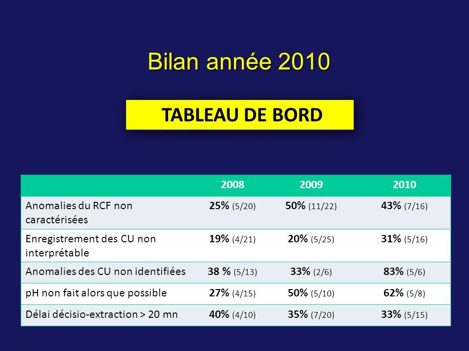 200820092010 Anomalies du RCF non caractérisées 25% (5/20) 50% (11/22) 43% (7/16) Enregistrement des CU non interprétable 19% (4/21) 20% (5/25) 31% (5