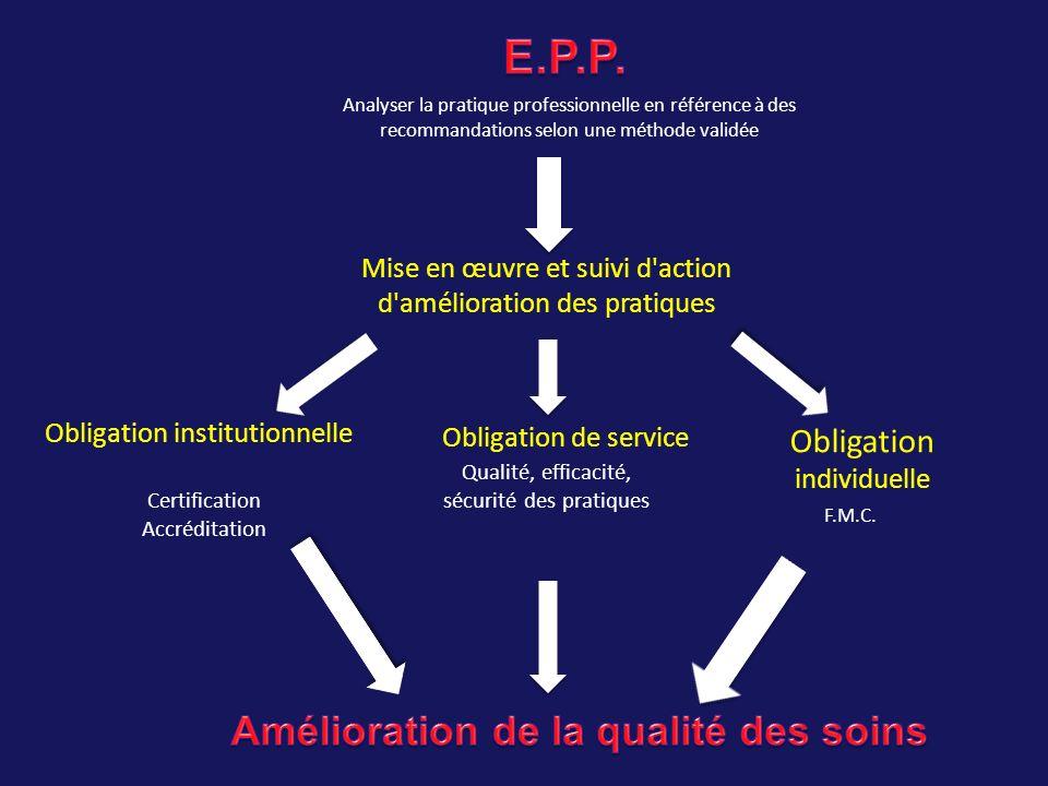 Analyser la pratique professionnelle en référence à des recommandations selon une méthode validée Mise en œuvre et suivi d'action d'amélioration des p