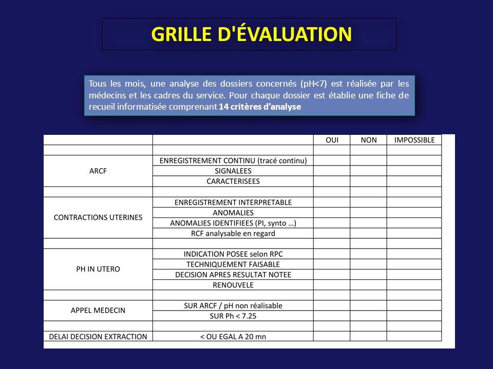 GRILLE D'ÉVALUATION Tous les mois, une analyse des dossiers concernés (pH<7) est réalisée par les médecins et les cadres du service. Pour chaque dossi