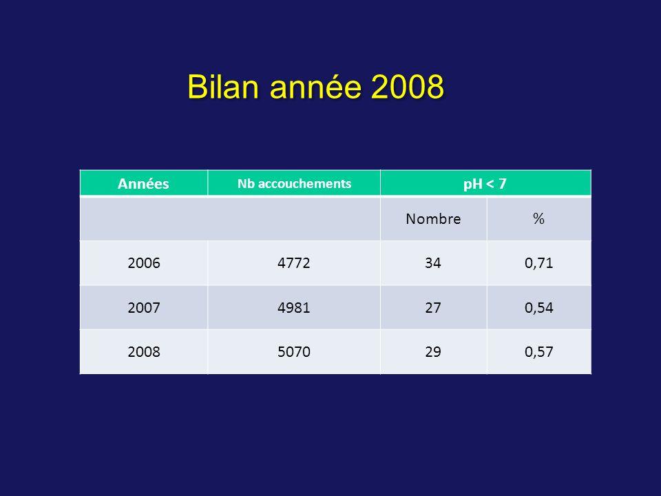 Années Nb accouchements pH < 7 Nombre% 20064772340,71 20074981270,54 20085070290,57 Bilan année 2008