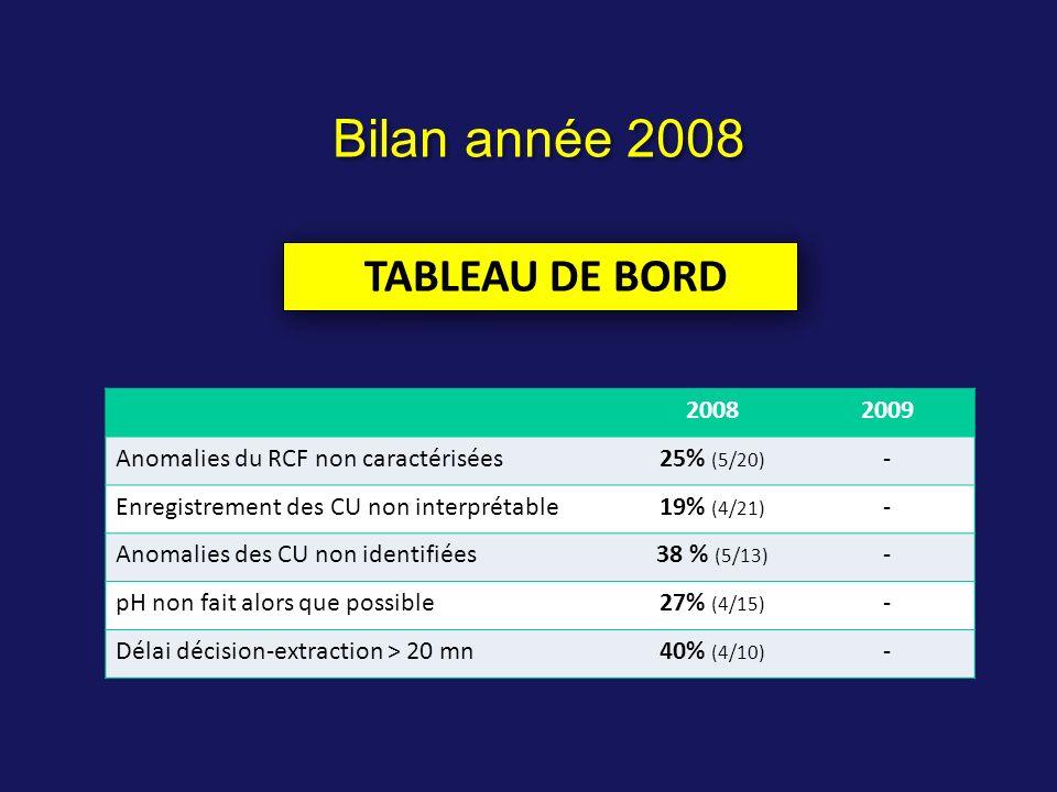 20082009 Anomalies du RCF non caractérisées25% (5/20) - Enregistrement des CU non interprétable19% (4/21) - Anomalies des CU non identifiées38 % (5/13