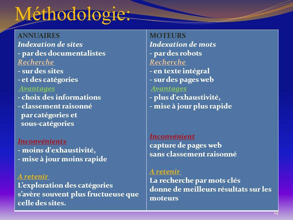 Méthodologie: ANNUAIRES Indexation de sites - par des documentalistes Recherche - sur des sites - et des catégories Avantages - choix des informations