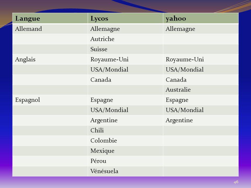 46 LangueLycosyahoo AllemandAllemagne Autriche Suisse AnglaisRoyaume-Uni USA/Mondial Canada Australie EspagnolEspagne USA/Mondial Argentine Chili Colo
