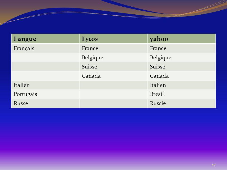 47 LangueLycosyahoo FrançaisFrance Belgique Suisse Canada Italien PortugaisBrésil RusseRussie