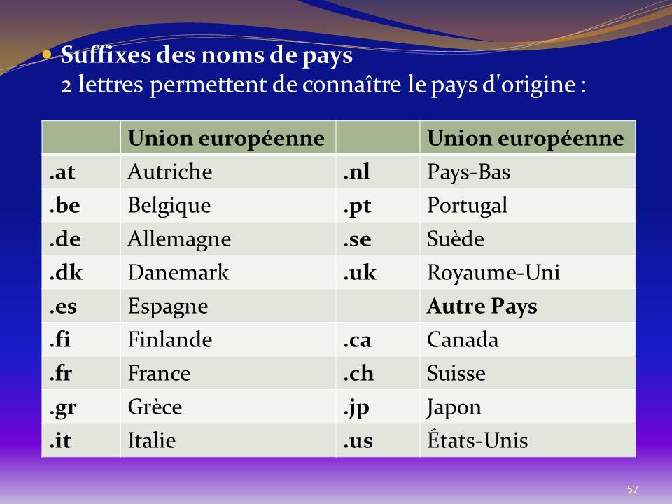 57 Suffixes des noms de pays 2 lettres permettent de connaître le pays d'origine : Union européenne.atAutriche.nlPays-Bas.beBelgique.ptPortugal.deAlle