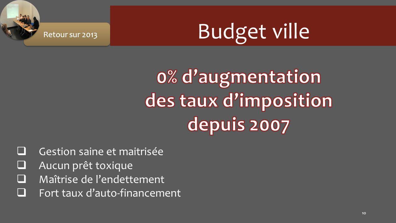 Gestion saine et maitrisée Aucun prêt toxique Maîtrise de lendettement Fort taux dauto-financement 10 Budget ville Retour sur 2013