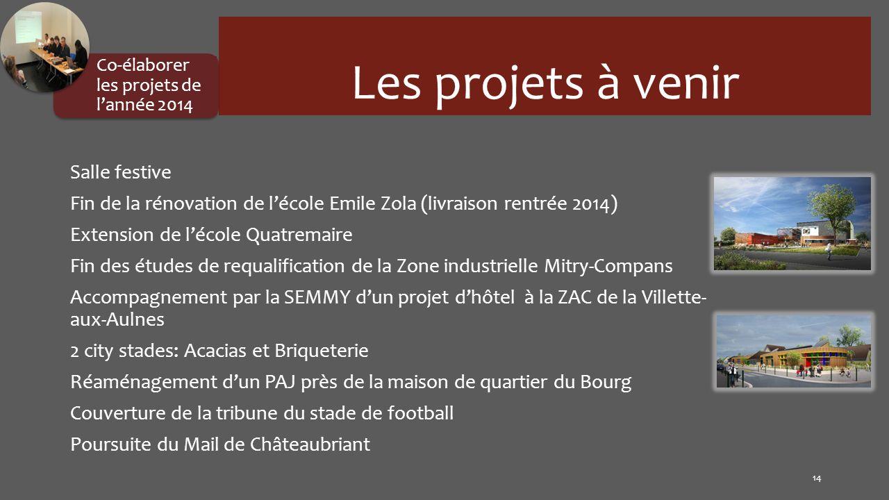 Les projets à venir Salle festive Fin de la rénovation de lécole Emile Zola (livraison rentrée 2014) Extension de lécole Quatremaire Fin des études de