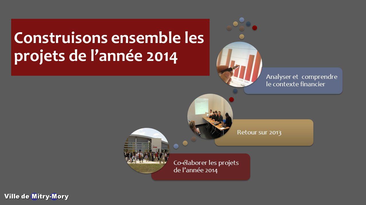 Construisons ensemble les projets de lannée 2014 Co-élaborer les projets de lannée 2014 Retour sur 2013 Analyser et comprendre le contexte financier