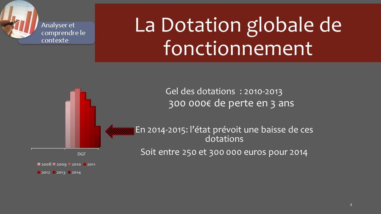 La Dotation globale de fonctionnement Gel des dotations : 2010-2013 300 000 de perte en 3 ans En 2014-2015: létat prévoit une baisse de ces dotations