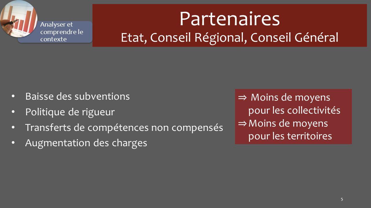 Partenaires Etat, Conseil Régional, Conseil Général Baisse des subventions Politique de rigueur Transferts de compétences non compensés Augmentation d