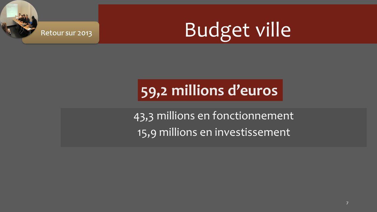 Budget ville 43,3 millions en fonctionnement 15,9 millions en investissement 7 Retour sur 2013 59,2 millions deuros