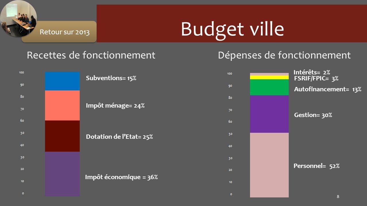 Budget ville Dépenses de fonctionnement 8 Retour sur 2013 Recettes de fonctionnement Impôt économique = 36% Impôt ménage= 24% Dotation de lEtat= 25% S