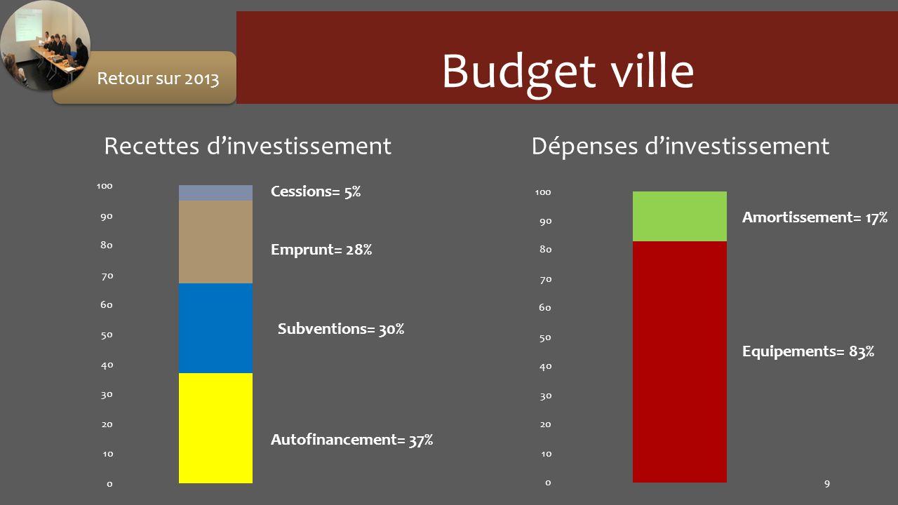 Budget ville 9 Retour sur 2013 Recettes dinvestissementDépenses dinvestissement Autofinancement= 37% Subventions= 30% Emprunt= 28% Cessions= 5% Equipe
