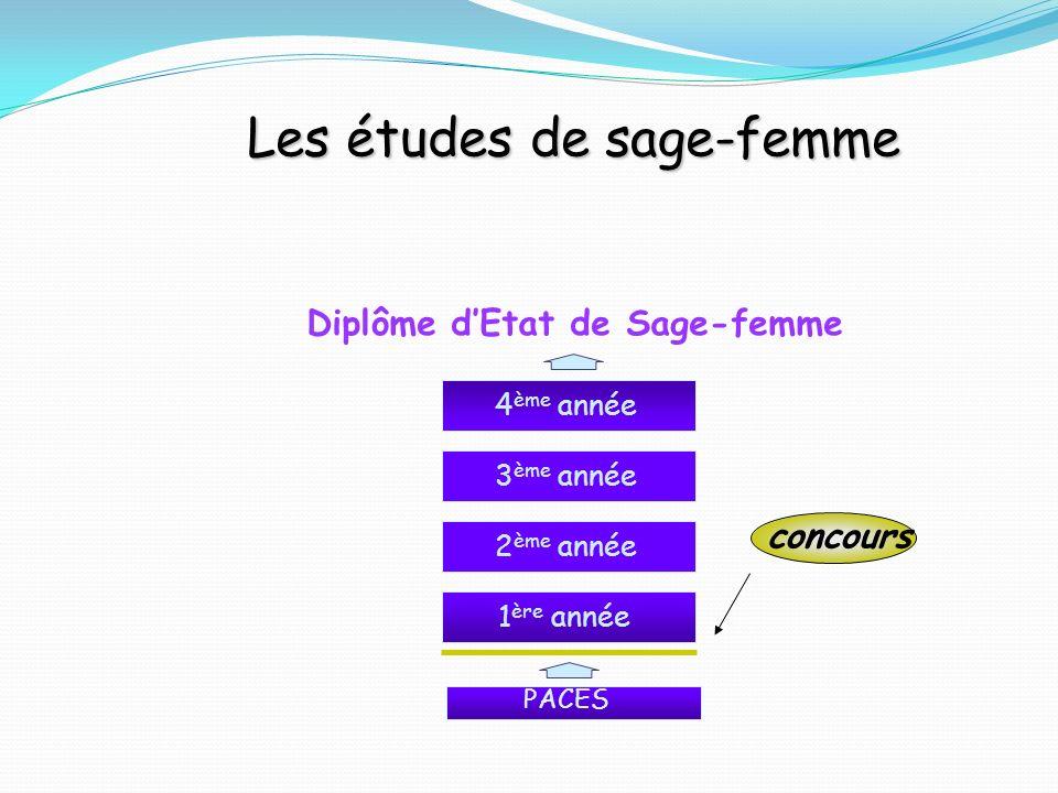 1 ère année concours Les études de sage-femme 2 ème année 3 ème année 4 ème année Diplôme dEtat de Sage-femme PACES