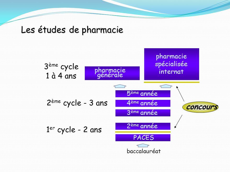 baccalauréat 2 ème année PACES 3 ème année 4 ème année 5 ème année pharmacie générale pharmacie spécialisée internat 1 er cycle - 2 ans 3 ème cycle 1