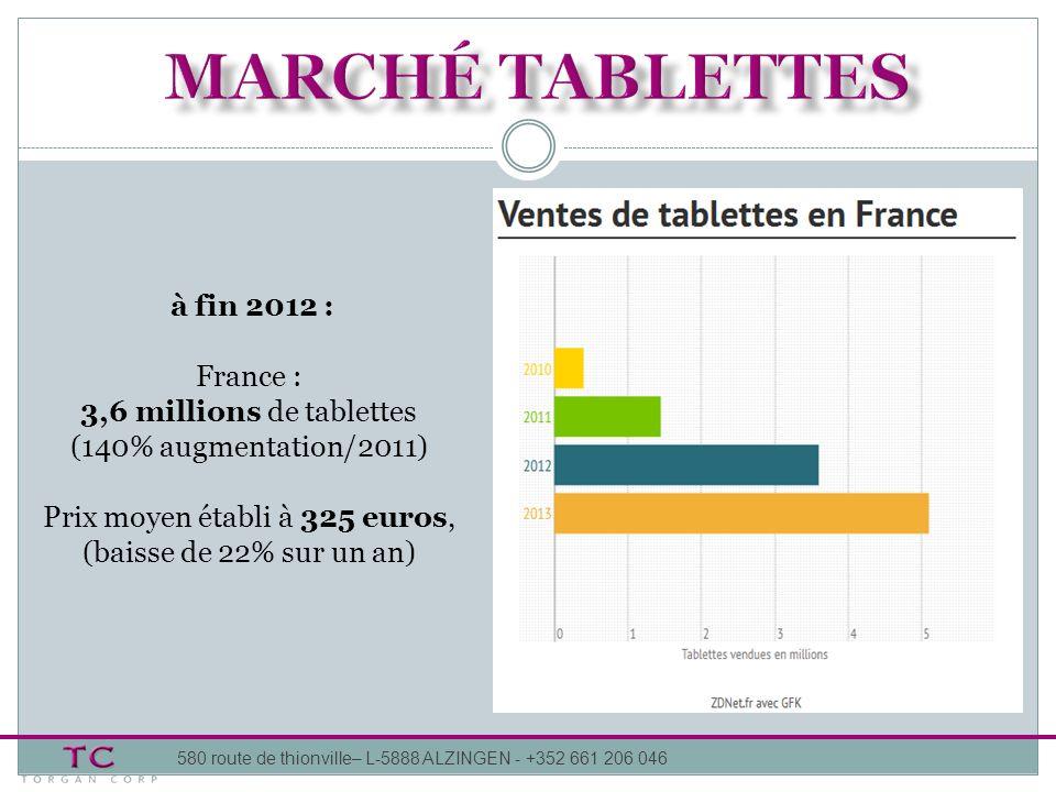 à fin 2012 : France : 3,6 millions de tablettes (140% augmentation/2011) Prix moyen établi à 325 euros, (baisse de 22% sur un an)