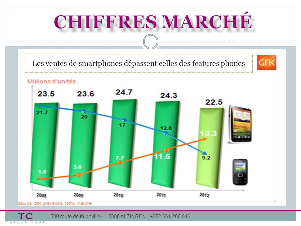 580 route de thionville– L-5888 ALZINGEN - +352 661 206 046 MARCHE MONDIAL 2012 SMARTPHONES ET FEATURE PHONES : Fabricants : : progression des ventes de 148% des terminaux : baisse des ventes avec 19% de pdm (22% en 2011) : Troisième place mondiale 7,3% de pdm.