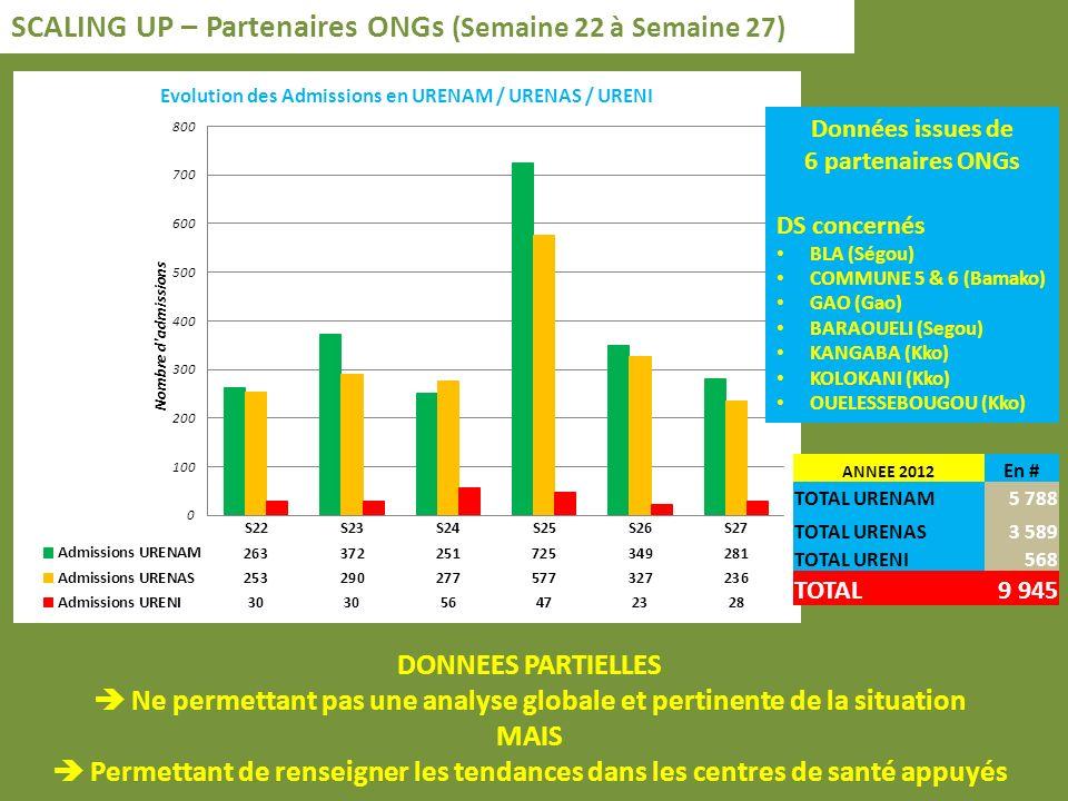 SCALING UP – Partenaires ONGs (Semaine 22 à Semaine 27) DONNEES PARTIELLES Ne permettant pas une analyse globale et pertinente de la situation MAIS Permettant de renseigner les tendances dans les centres de santé appuyés Données issues de 6 partenaires ONGs DS concernés BLA (Ségou) COMMUNE 5 & 6 (Bamako) GAO (Gao) BARAOUELI (Segou) KANGABA (Kko) KOLOKANI (Kko) OUELESSEBOUGOU (Kko) ANNEE 2012 En # TOTAL URENAM5 788 TOTAL URENAS3 589 TOTAL URENI568 TOTAL9 945