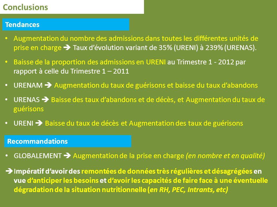 Conclusions Tendances Augmentation du nombre des admissions dans toutes les différentes unités de prise en charge Taux dévolution variant de 35% (URENI) à 239% (URENAS).
