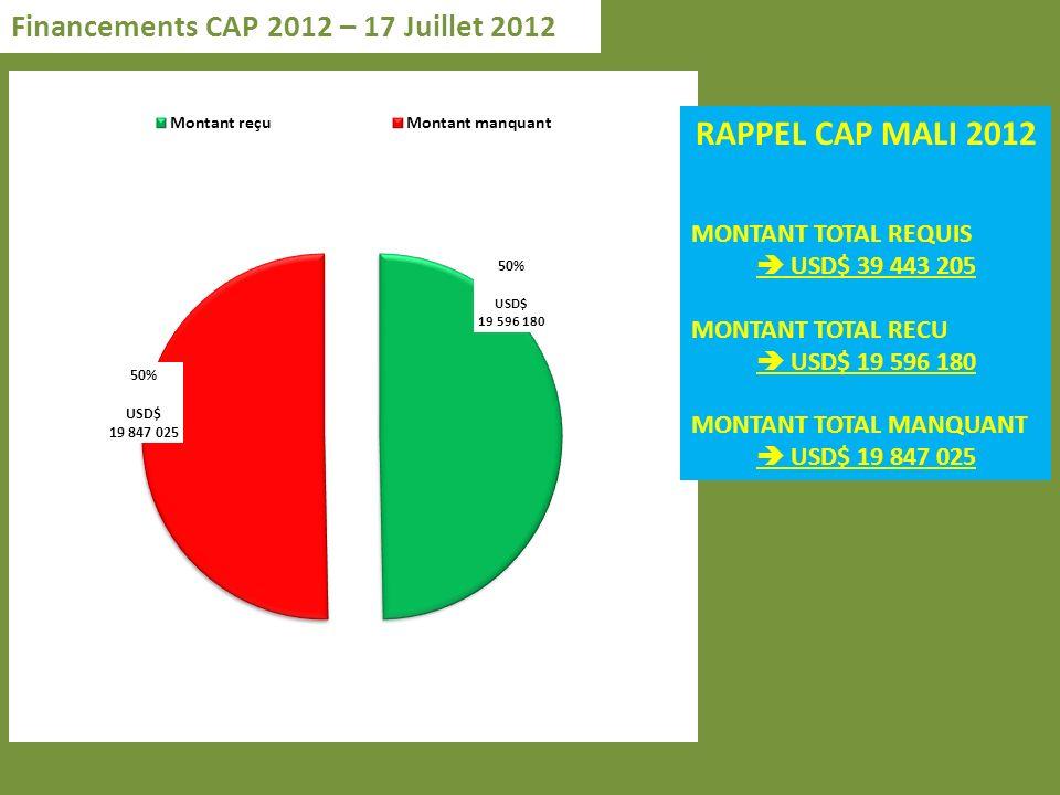 Financements CAP 2012 – 17 Juillet 2012 RAPPEL CAP MALI 2012 MONTANT TOTAL REQUIS USD$ 39 443 205 MONTANT TOTAL RECU USD$ 19 596 180 MONTANT TOTAL MANQUANT USD$ 19 847 025