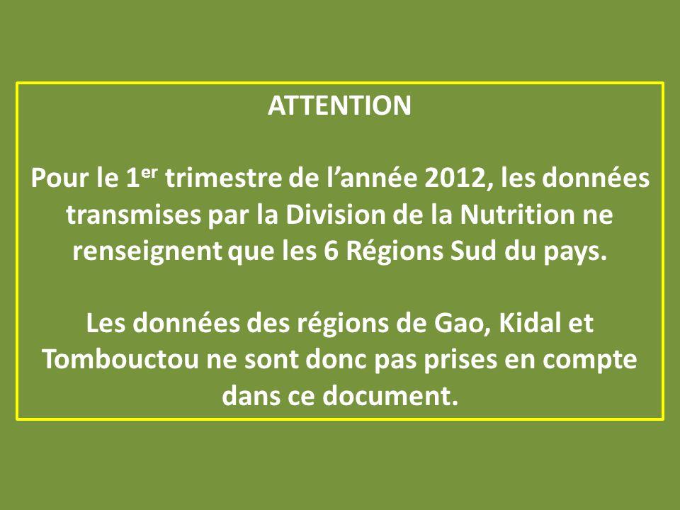 ATTENTION Pour le 1 er trimestre de lannée 2012, les données transmises par la Division de la Nutrition ne renseignent que les 6 Régions Sud du pays.