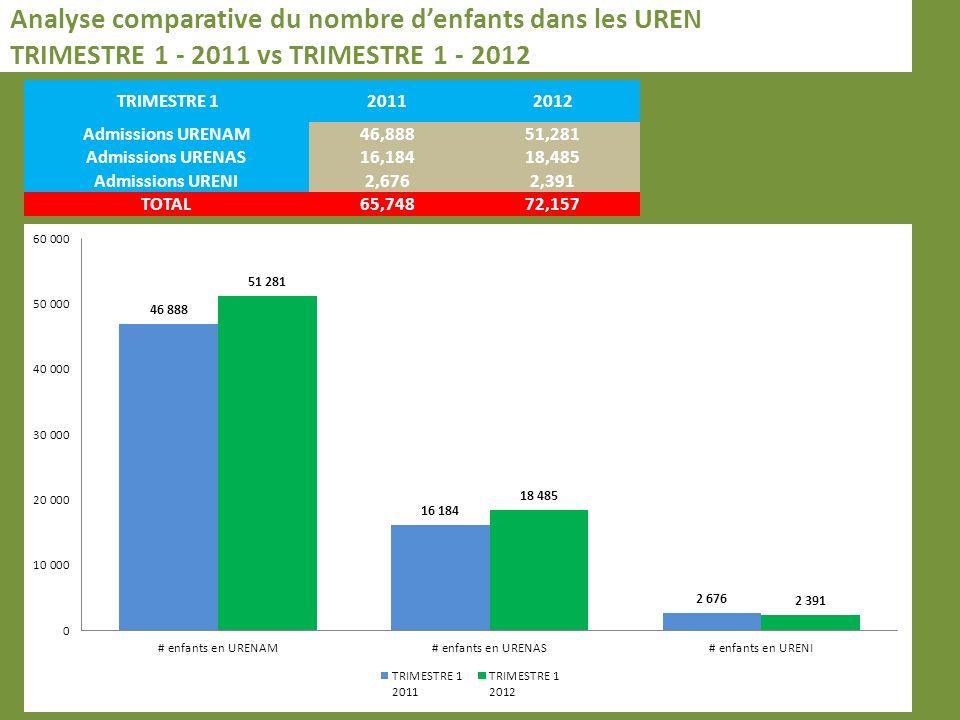 Analyse comparative du nombre denfants dans les UREN TRIMESTRE 1 - 2011 vs TRIMESTRE 1 - 2012 TRIMESTRE 120112012 Admissions URENAM46,88851,281 Admissions URENAS16,18418,485 Admissions URENI2,6762,391 TOTAL65,74872,157