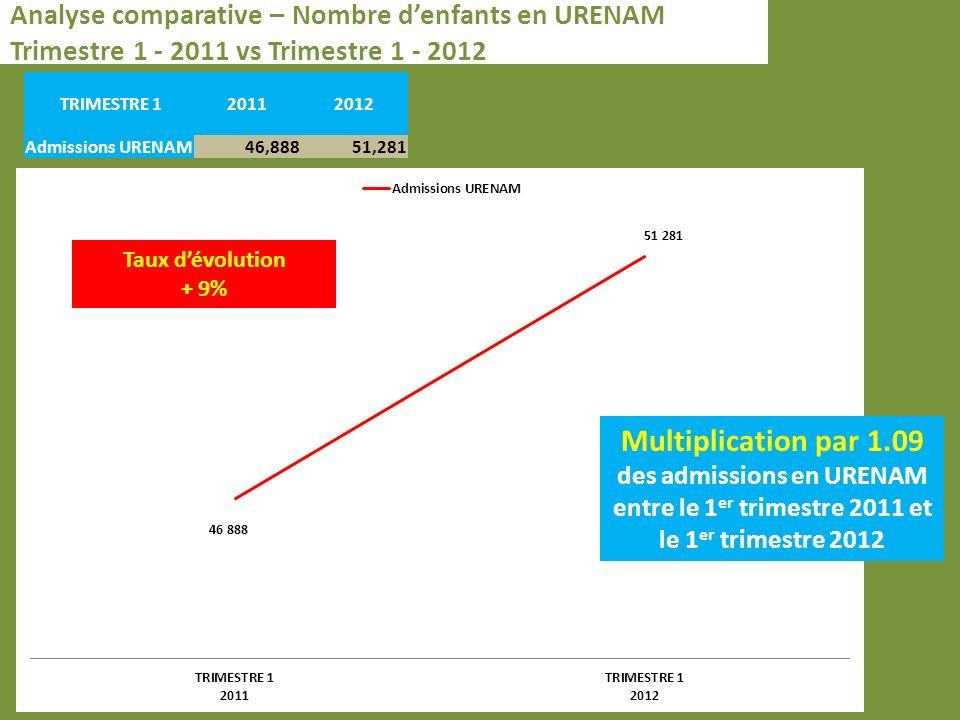 Analyse comparative – Nombre denfants en URENAM Trimestre 1 - 2011 vs Trimestre 1 - 2012 TRIMESTRE 120112012 Admissions URENAM46,88851,281 Taux dévolution + 9% Multiplication par 1.09 des admissions en URENAM entre le 1 er trimestre 2011 et le 1 er trimestre 2012