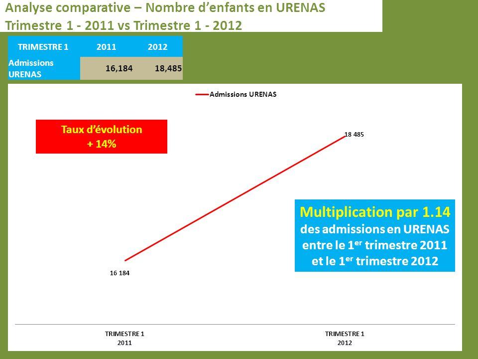 Analyse comparative – Nombre denfants en URENAS Trimestre 1 - 2011 vs Trimestre 1 - 2012 TRIMESTRE 1 20112012 Admissions URENAS 16,18418,485 Taux dévolution + 14% Multiplication par 1.14 des admissions en URENAS entre le 1 er trimestre 2011 et le 1 er trimestre 2012