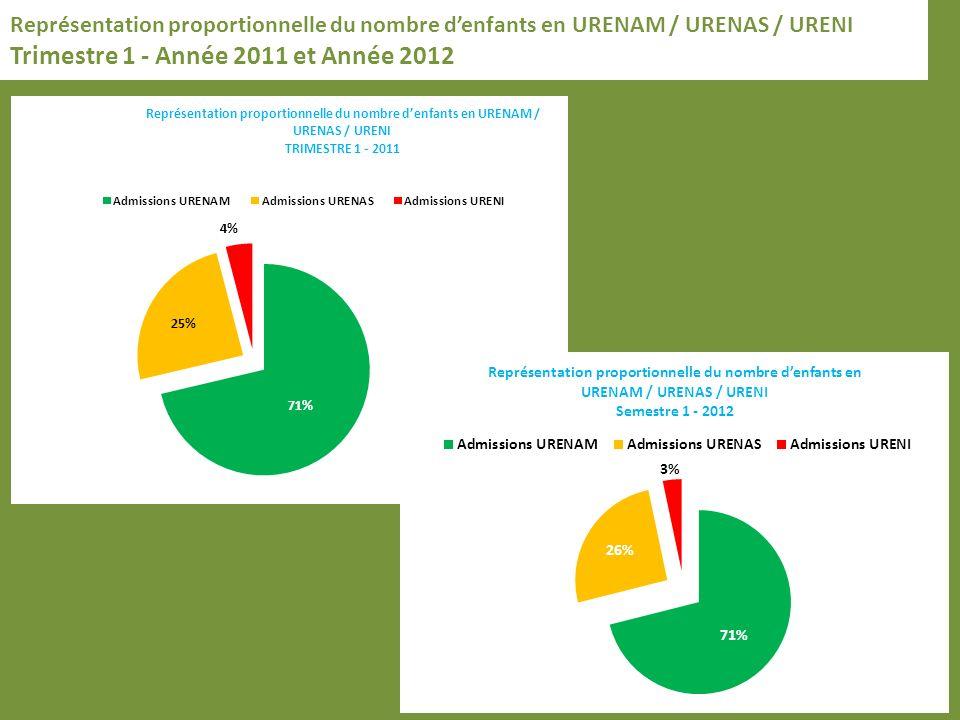 Représentation proportionnelle du nombre denfants en URENAM / URENAS / URENI Trimestre 1 - Année 2011 et Année 2012