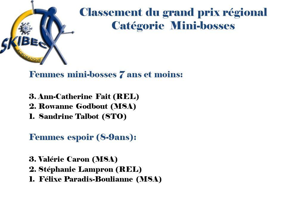 Classement du grand prix régional Catégorie Mini-bosses Femmes mini-bosses 7 ans et moins: 3. Ann-Catherine Fait (REL) 2. Rowanne Godbout (MSA) 1. San