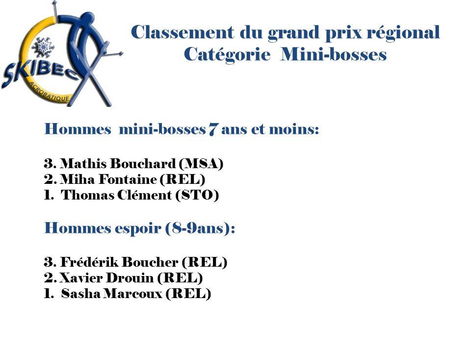 Classement du grand prix régional Catégorie Mini-bosses Hommes mini-bosses 7 ans et moins: 3. Mathis Bouchard (MSA) 2. Miha Fontaine (REL) 1. Thomas C