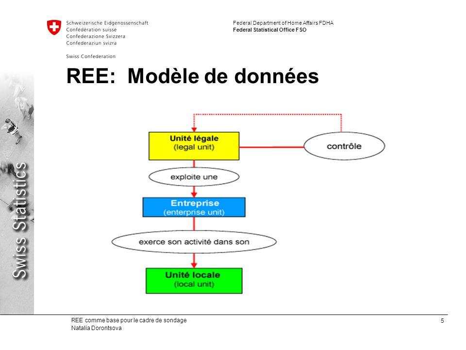 5 REE comme base pour le cadre de sondage Natalia Dorontsova Federal Department of Home Affairs FDHA Federal Statistical Office FSO REE: Modèle de don