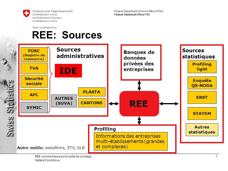 8 REE comme base pour le cadre de sondage Natalia Dorontsova Federal Department of Home Affairs FDHA Federal Statistical Office FSO REE: Couverture (1) Secteurs dactivités primaire, secondaire et tertiaire Domaine privé Unités locales, unités entreprise Sources : SHAB (1000/jour), TVA (500/jour), PLASTA (30/jour), Profiling, Cantons (30/jour), enquêtes internes (STATEM, ERST) Service public Unités locales, unités institutionnelles Sources : cantons, communes, Profiling, enquêtes internes (STATEM)