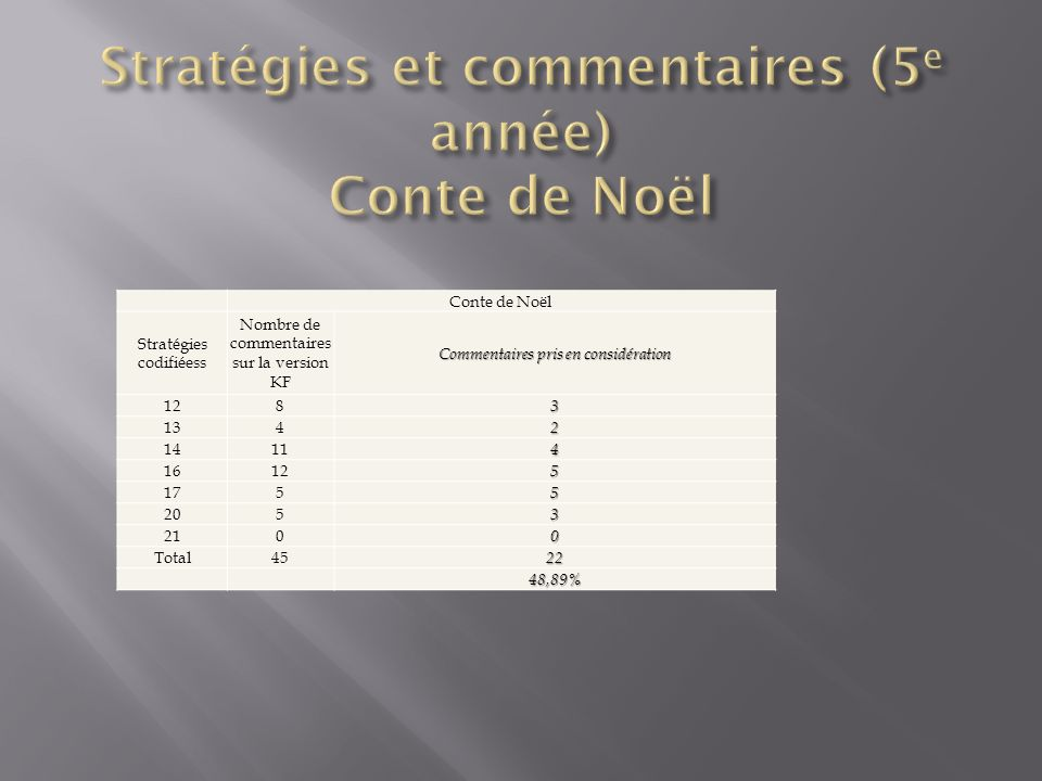 Conte de Noël Stratégies codifiéess Nombre de commentaires sur la version KF Commentaires pris en considération 1283 1342 14114 16125 1755 2053 2100 Total4522 48,89%