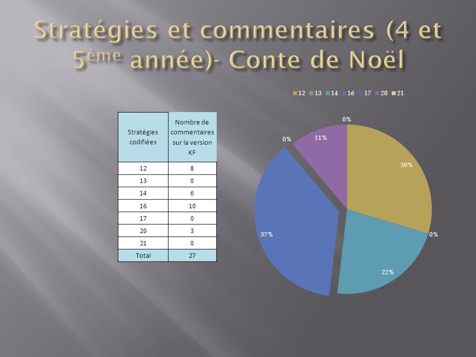 Stratégies codifiées Nombre de commentaires sur la version KF 128 130 146 1610 170 203 210 Total27
