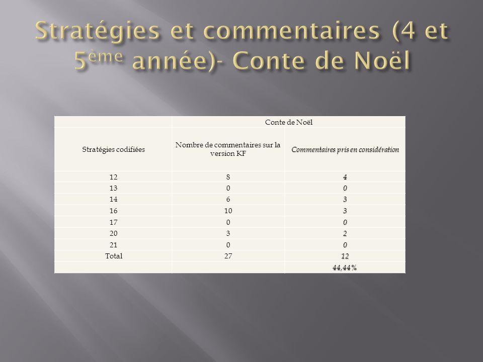 Conte de Noël Stratégies codifiées Nombre de commentaires sur la version KF Commentaires pris en considération 1284 1300 1463 16103 1700 2032 2100 Total2712 44,44%