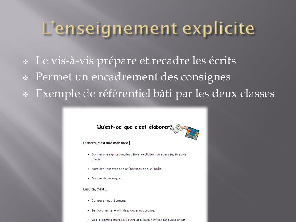 Le vis-à-vis prépare et recadre les écrits Permet un encadrement des consignes Exemple de référentiel bâti par les deux classes