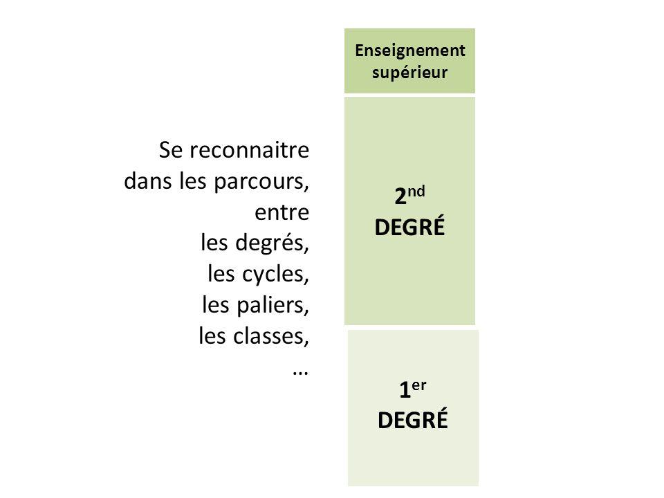 Se reconnaitre dans les parcours, entre les degrés, les cycles, les paliers, les classes, … 1 er DEGRÉ 2 nd DEGRÉ Enseignement supérieur