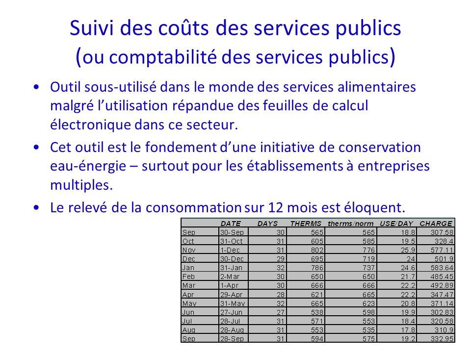 Suivi des coûts des services publics ( ou comptabilité des services publics ) Outil sous-utilisé dans le monde des services alimentaires malgré lutilisation répandue des feuilles de calcul électronique dans ce secteur.