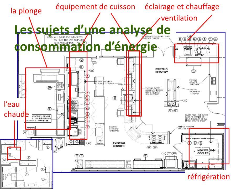 équipement de cuisson leau chaude la plonge ventilation éclairage et chauffage Les sujets dune analyse de consommation dénergie réfrigération
