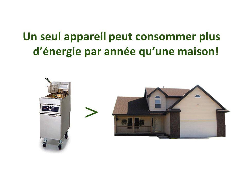 Un seul appareil peut consommer plus dénergie par année quune maison! >