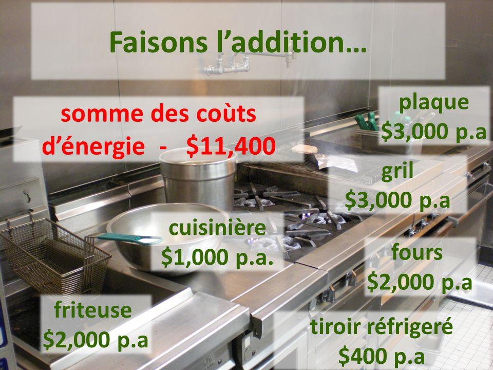 Une cuisine commerciale consomme lénergie à cinq fois la base des autres régions de lédifice.