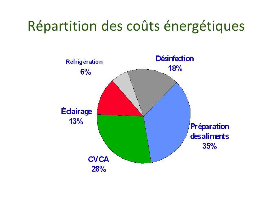 Répartition des coûts énergétiques
