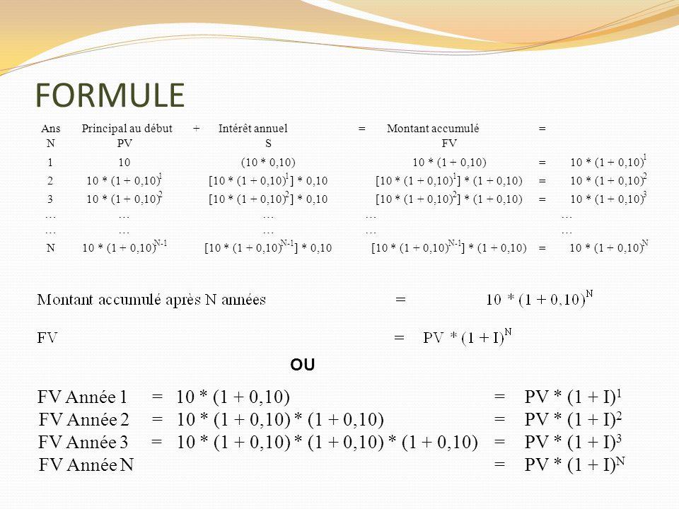 FORMULE AnsPrincipal au début + Intérêt annuel = Montant accumulé = NPVSFV 110(10 * 0,10)10 * (1 + 0,10) = 1 2 1 [10 * (1 + 0,10) 1 ] * 0,10[10 * (1 +