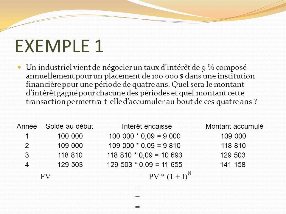 EXEMPLE 1 Un industriel vient de négocier un taux dintérêt de 9 % composé annuellement pour un placement de 100 000 $ dans une institution financière