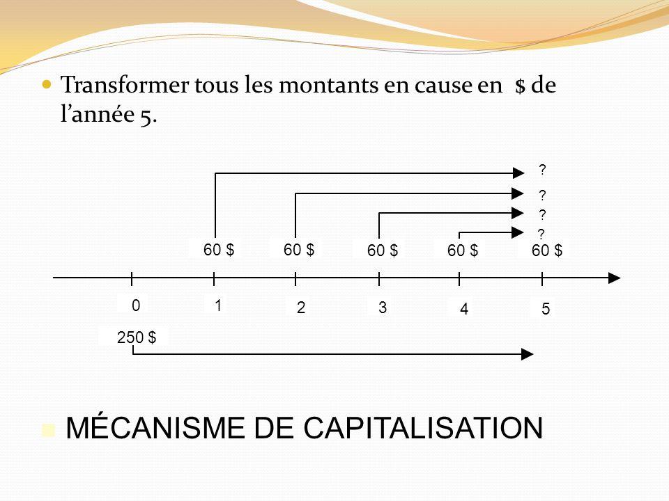 LES TYPES DE TAUX DINTÉRÊT Dans notre exemple: Banque A: i r = (FV n – PV) / PV FV 1*1 = ([500 000 * (1 + 0,12/1) 1*1 ] – 500 000) / 500 000 FV 1 = Banque B: i r = (FV n – PV) / PV FV 1*12 = ([500 000 * (1 + 0,1175/12) 1*12 ] – 500 000) / 500 000 FV 12 = Banque C: i r = (FV n – PV) / PV FV 1*365 = ([500 000 * (1 + 0,1150/365) 1*365 ] – 500 000) / 500 000 FV 365 = Est-ce que nous pouvons prendre une décision à laide de ces résultats ?