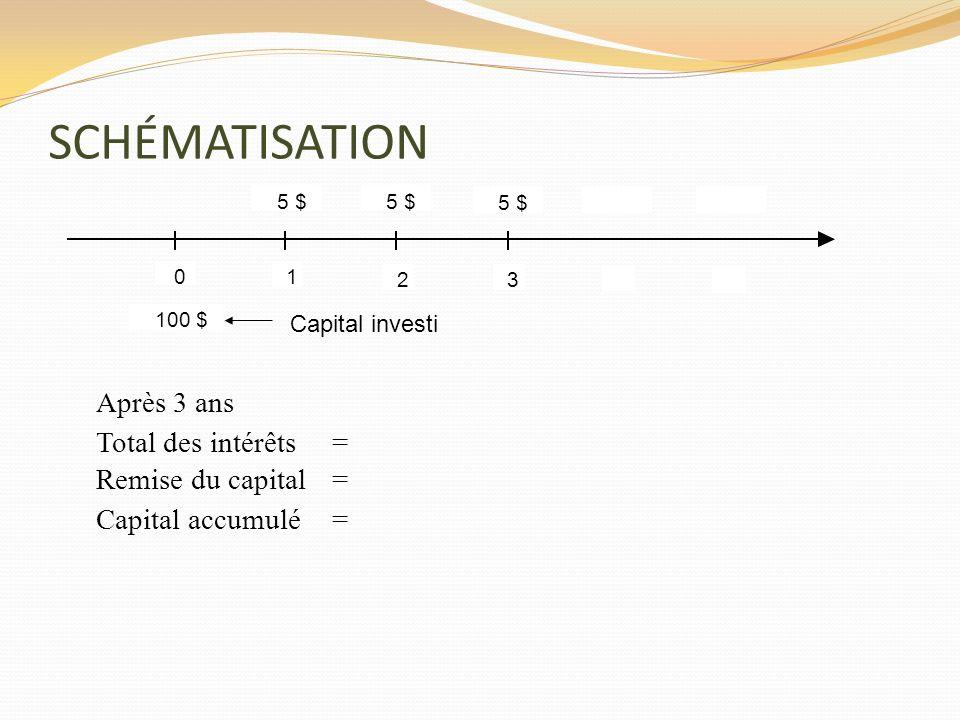 La valeur présente dune annuité simple de fin de période - Démonstration Vous désirez connaître le capital requis aujourdhui pour recevoir une rente annuel de 100 $ à la fin de chacune des cinq prochaines années si le taux de rendement sur le capital est de 7 % composé annuellement.