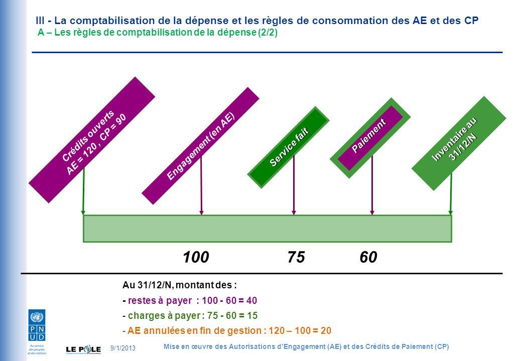 Au 31/12/N, montant des : - restes à payer : 100 - 60 = 40 - charges à payer : 75 - 60 = 15 - AE annulées en fin de gestion : 120 – 100 = 20 Engagement (en AE) Service fait 7510060 III - La comptabilisation de la dépense et les règles de consommation des AE et des CP A – Les règles de comptabilisation de la dépense (2/2) Crédits ouverts AE = 120, CP = 90 Inventaire au 31/12/N Paiement 9/1/2013 Mise en œuvre des Autorisations dEngagement (AE) et des Crédits de Paiement (CP)