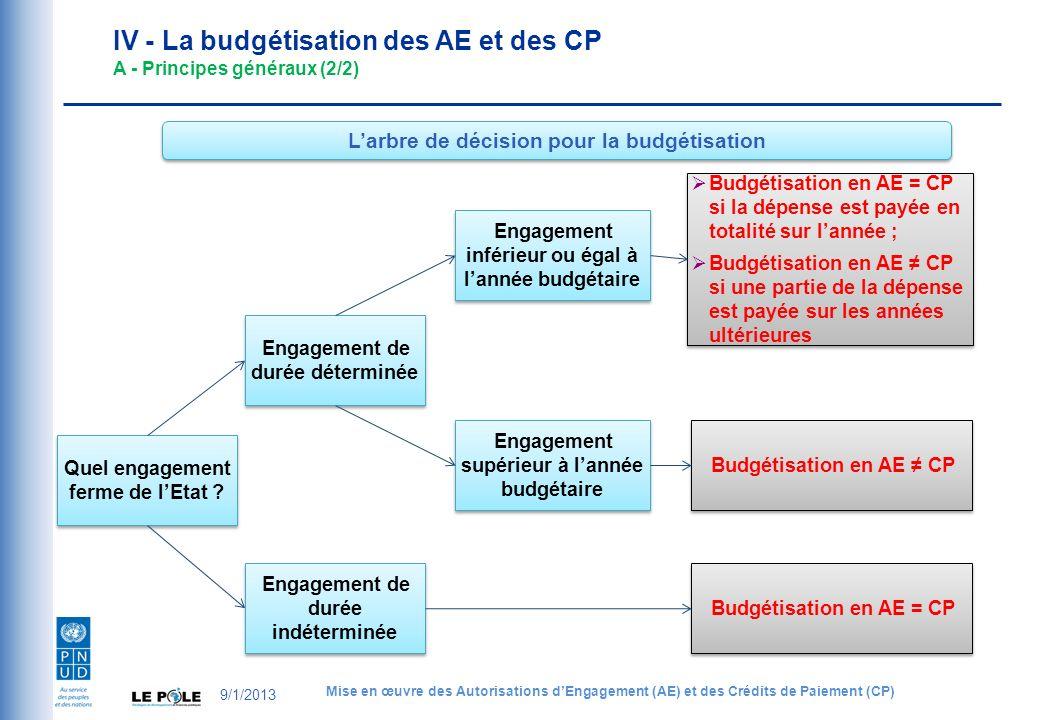 Quel engagement ferme de lEtat ? Engagement de durée déterminée Engagement inférieur ou égal à lannée budgétaire Engagement supérieur à lannée budgéta