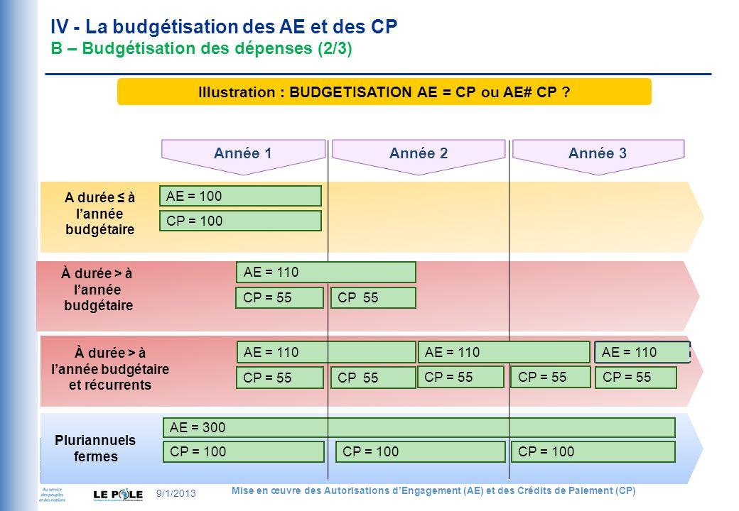 IV - La budgétisation des AE et des CP B – Budgétisation des dépenses (2/3) Année 1 A durée à lannée budgétaire À durée > à lannée budgétaire Pluriannuels fermes À durée > à lannée budgétaire et récurrents Année 3 AE = 300 CP = 100 CP = 55 AE = 110 CP = 55 AE = 100 CP = 100 AE = 110 CP = 55 CP 55 CP = 55 AE = 110 CP 55 Année 2 Illustration : BUDGETISATION AE = CP ou AE# CP .